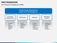 PMO framework PPT slide 7