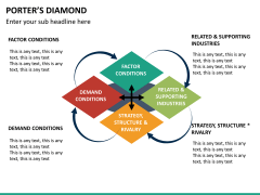 Porter's diamond PPT slide 15