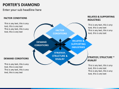 Porter's diamond PPT slide 7