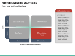 Porters generic strategies PPT slide 14