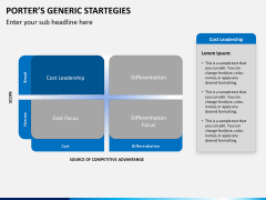 Porters generic strategies PPT slide 2