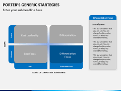 Porters generic strategies PPT slide 5