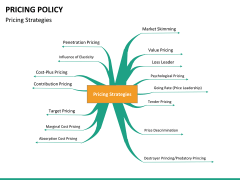 Pricing policy PPT slide 36