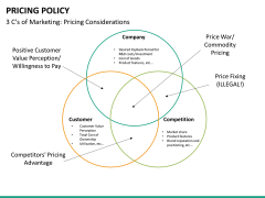 Pricing policy PPT slide 42