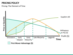 Pricing policy PPT slide 50