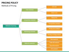 Pricing policy PPT slide 33