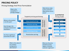 Pricing policy PPT slide 16