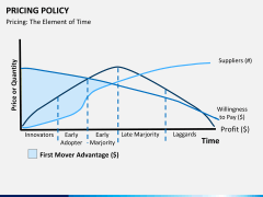 Pricing policy PPT slide 25