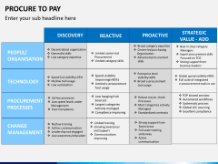 Procure to pay PPT slide 6