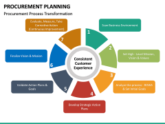 Procurement Planning PPT slide 28
