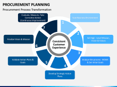Procurement Planning PPT slide 12