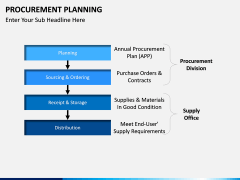 Procurement Planning PPT slide 15