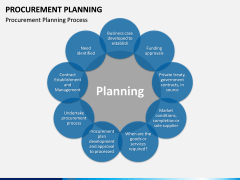 Procurement Planning PPT slide 6