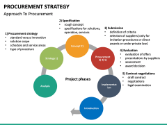 Procurement Strategy PPT slide 33