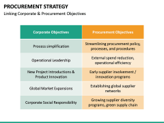 Procurement Strategy PPT slide 35