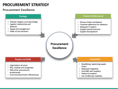 Procurement Strategy PPT slide 36