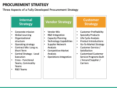 Procurement Strategy PPT slide 40