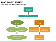 Procurement Strategy PPT slide 41