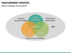 Procurement Strategy PPT slide 44
