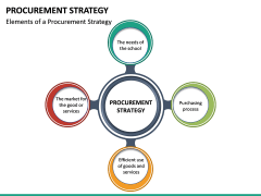 Procurement Strategy PPT slide 25