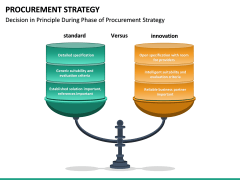 Procurement Strategy PPT slide 29