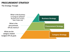 Procurement Strategy PPT slide 30