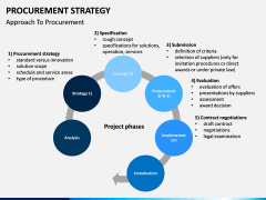 Procurement Strategy PPT slide 11