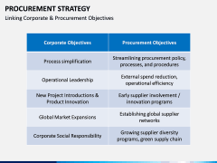 Procurement Strategy PPT slide 13