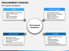 Procurement Strategy PPT slide 14