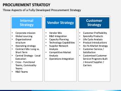 Procurement Strategy PPT slide 18