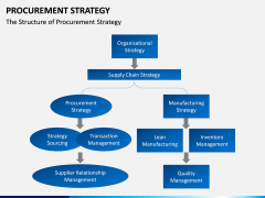 Procurement Strategy PPT slide 19