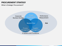 Procurement Strategy PPT slide 22