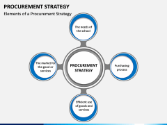 Procurement Strategy PPT slide 3