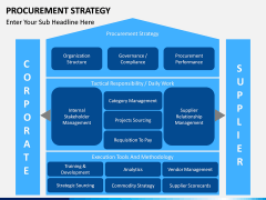 Procurement Strategy PPT slide 5