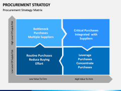 Procurement Strategy PPT slide 9