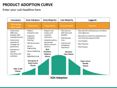 Product adoption curve PPT slide 6