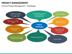 Project management bundle PPT slide 85