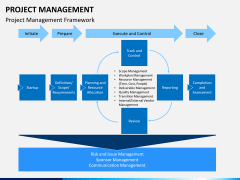 Project management bundle PPT slide 7