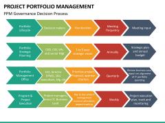 Project portfolio management PPT slide 25