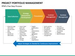 Project portfolio management PPT slide 21
