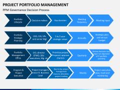 Project portfolio management PPT slide 11