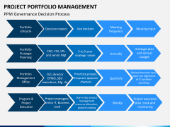 Project management bundle PPT slide 76