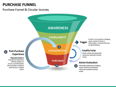 Purchase Funnel PPT slide 16