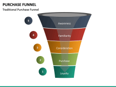 Purchase Funnel PPT slide 28