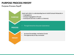 Purpose Process Payoff PPT slide 6