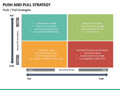 Push and pull strategy PPT slide 13