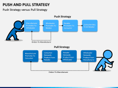 Push and pull strategy PPT slide 2