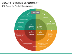 Quality function deployment PPT slide 28