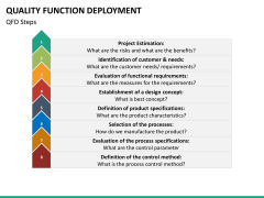 Quality function deployment PPT slide 29