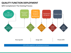 Quality function deployment PPT slide 30